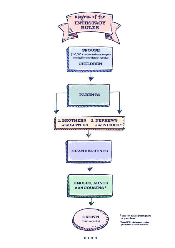 Illustration of an intestacy scenario